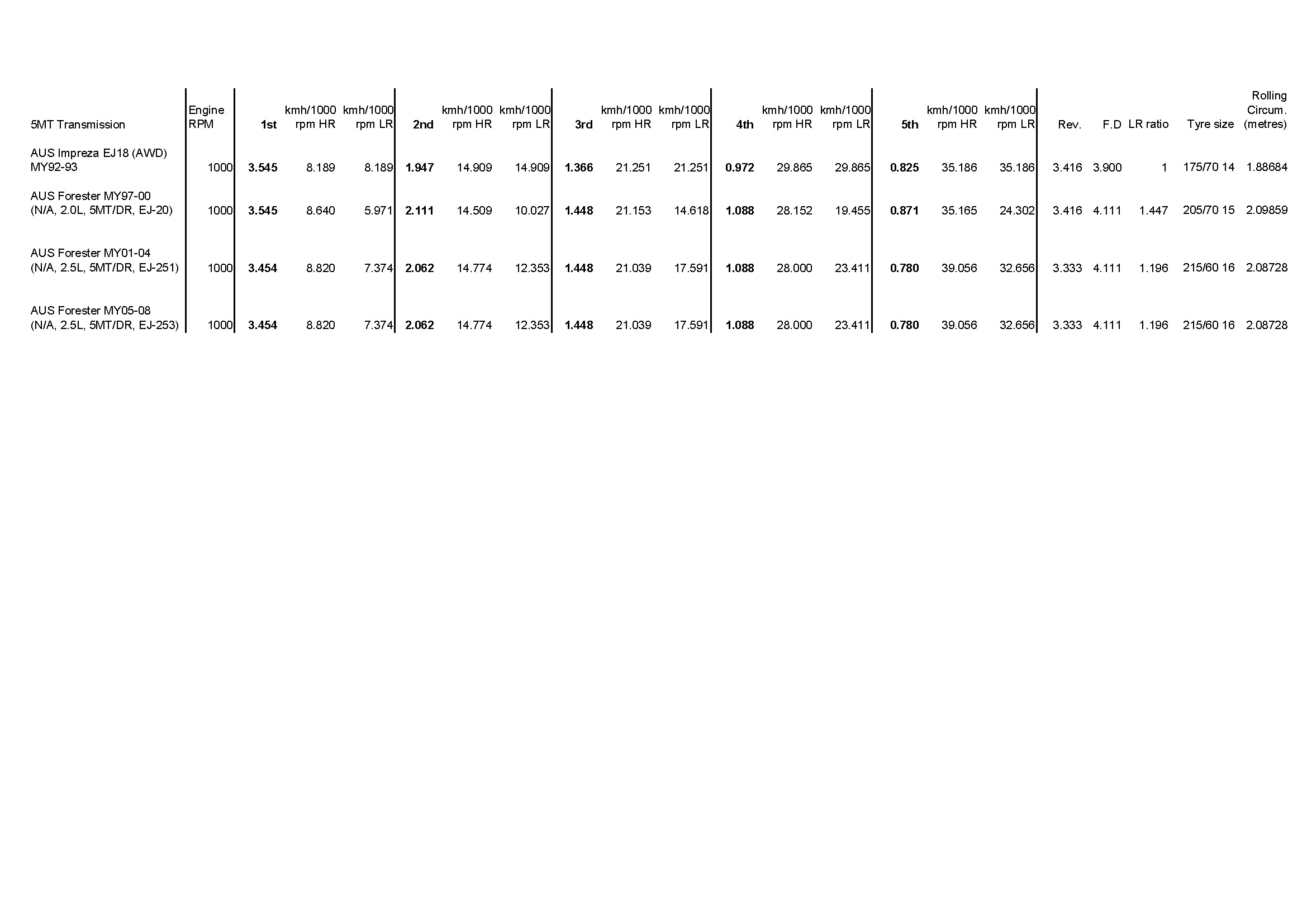 Subaru Transmission Chart Dccd Wiring Diagram Low Range Options Archive Offroadsubarus Com